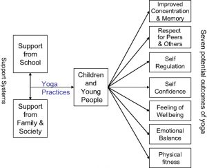 Toddler Yoga, Kids Yoga, Scotland All-Strong Perth, Benefits of Yoga